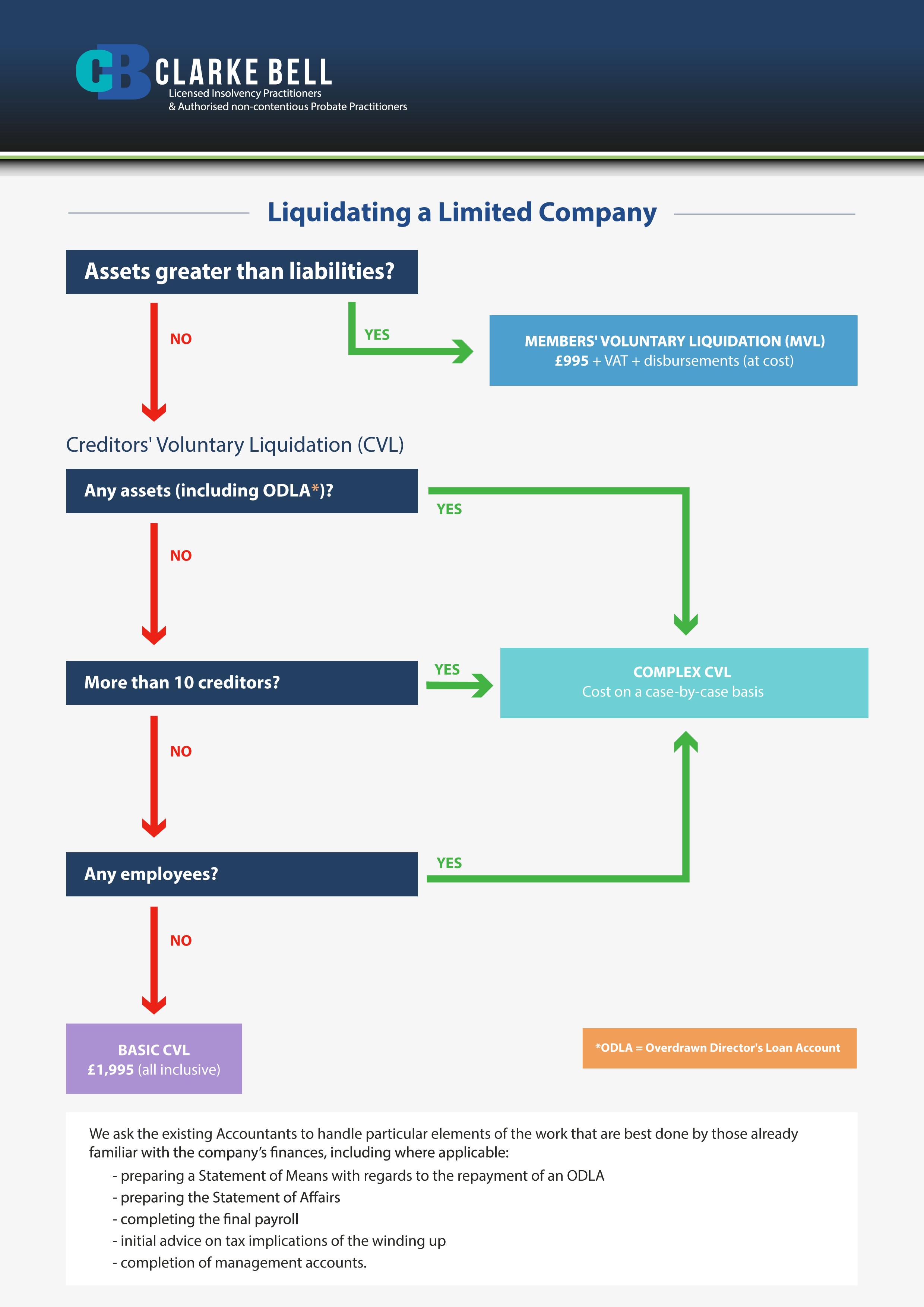 liquidating a limited company
