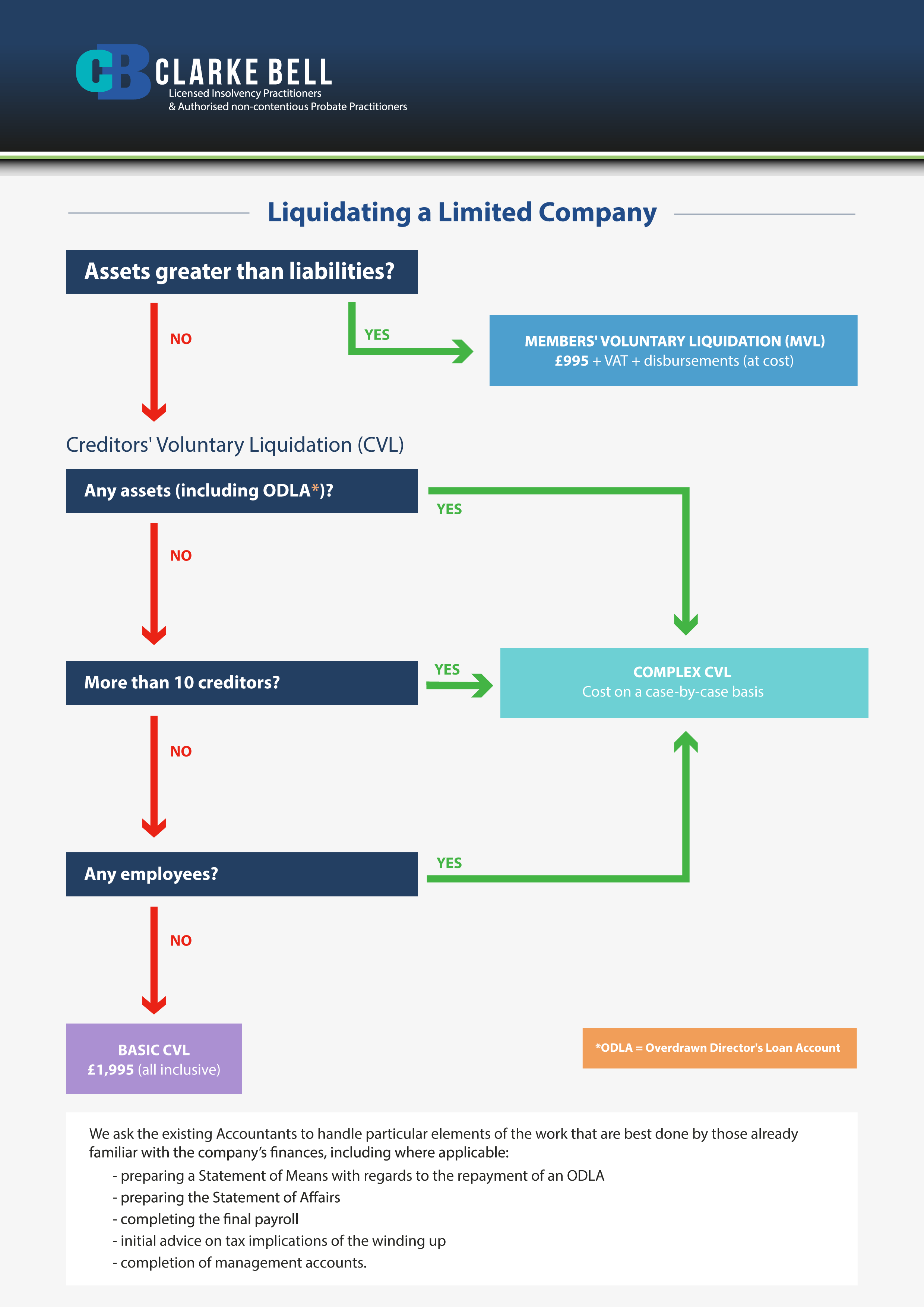 liquidating a limited company